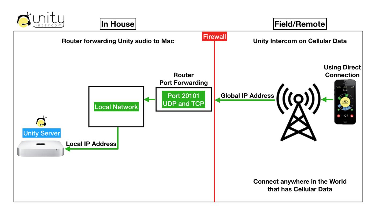 Configuring for Internet/Cellular access - Unity Intercom Forums